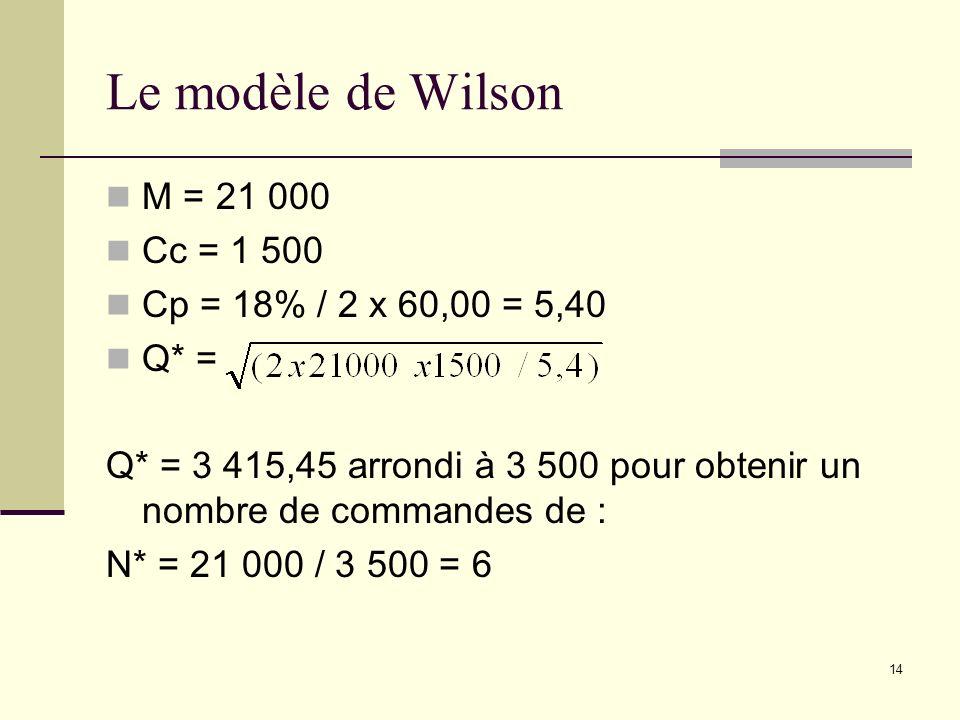 Le modèle de Wilson M = 21 000 Cc = 1 500 Cp = 18% / 2 x 60,00 = 5,40