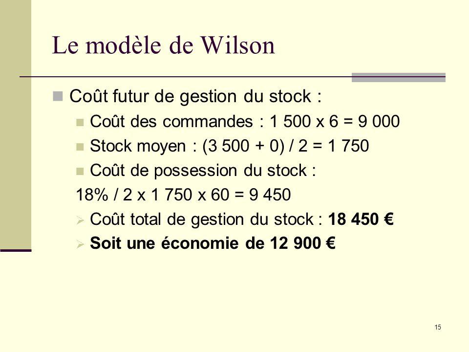 Le modèle de Wilson Coût futur de gestion du stock :