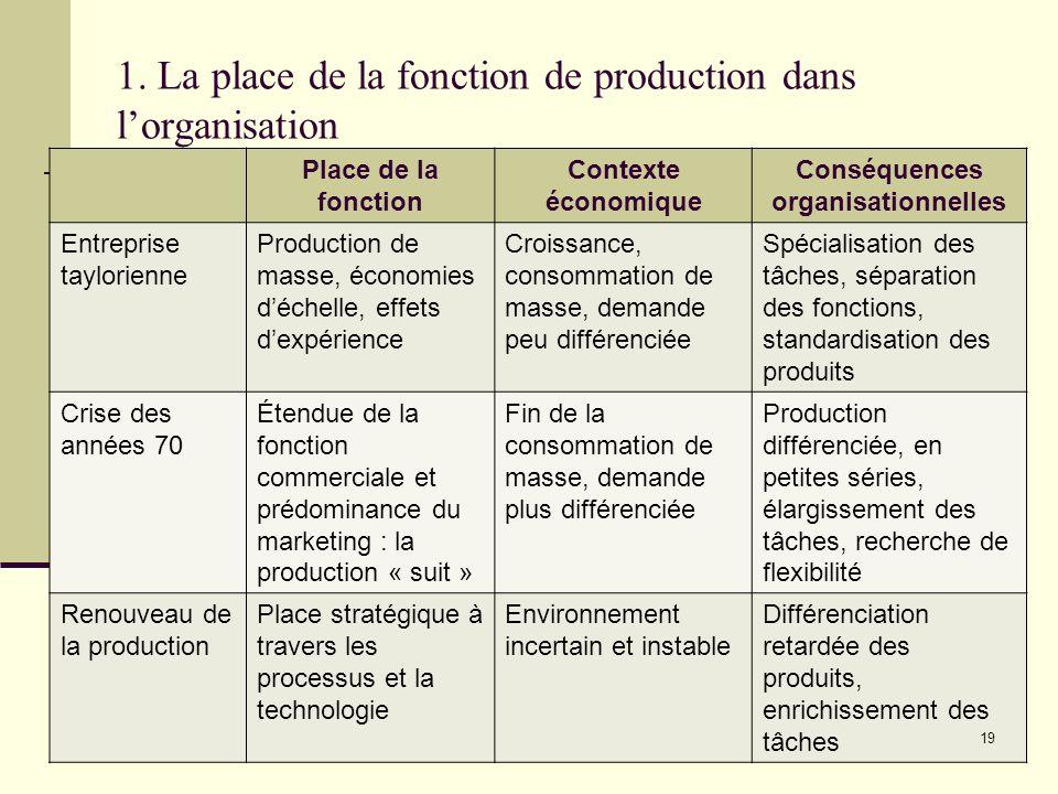 1. La place de la fonction de production dans l'organisation