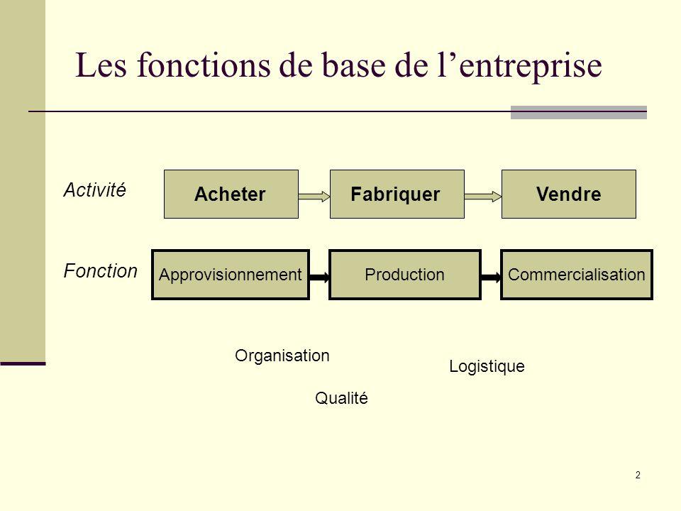 Les fonctions de base de l'entreprise