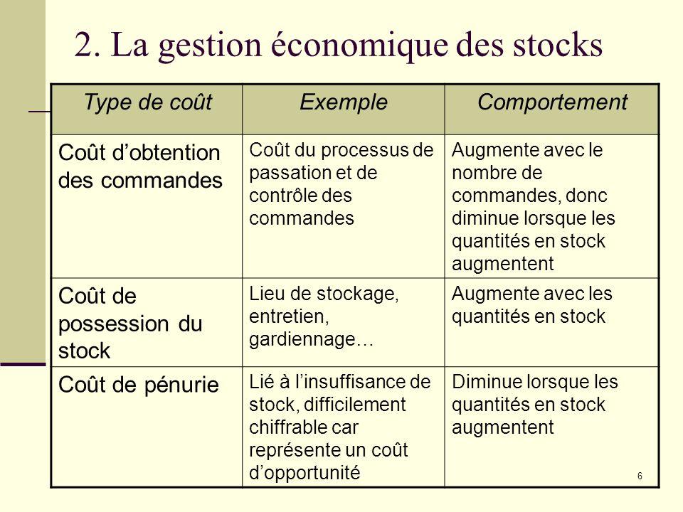 2. La gestion économique des stocks