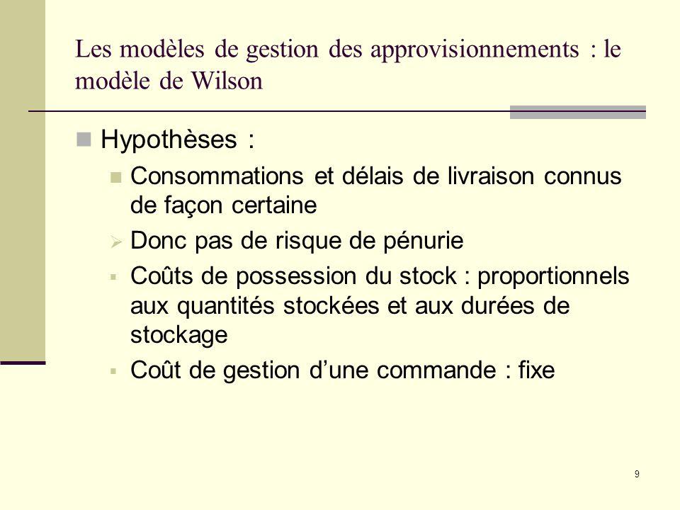 Les modèles de gestion des approvisionnements : le modèle de Wilson