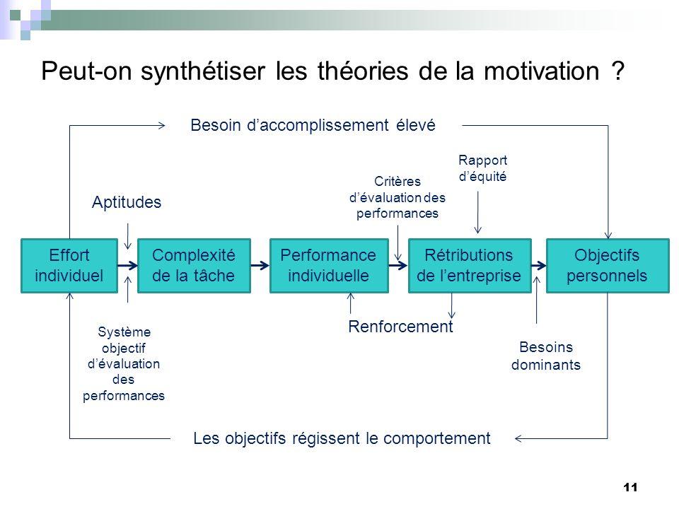 Peut-on synthétiser les théories de la motivation