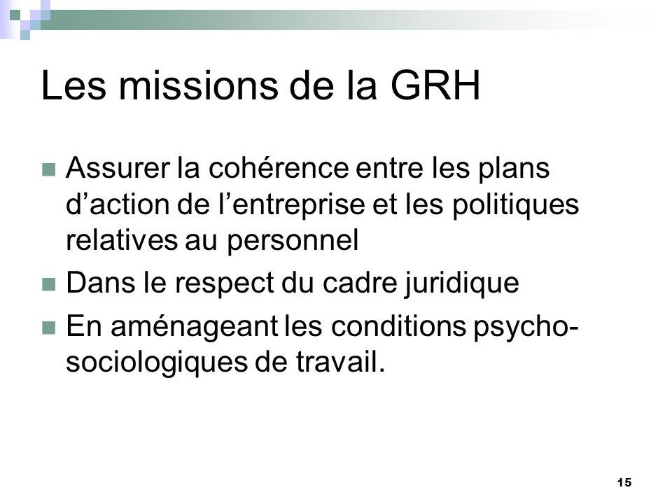 Les missions de la GRH Assurer la cohérence entre les plans d'action de l'entreprise et les politiques relatives au personnel.
