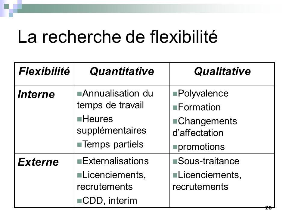 La recherche de flexibilité