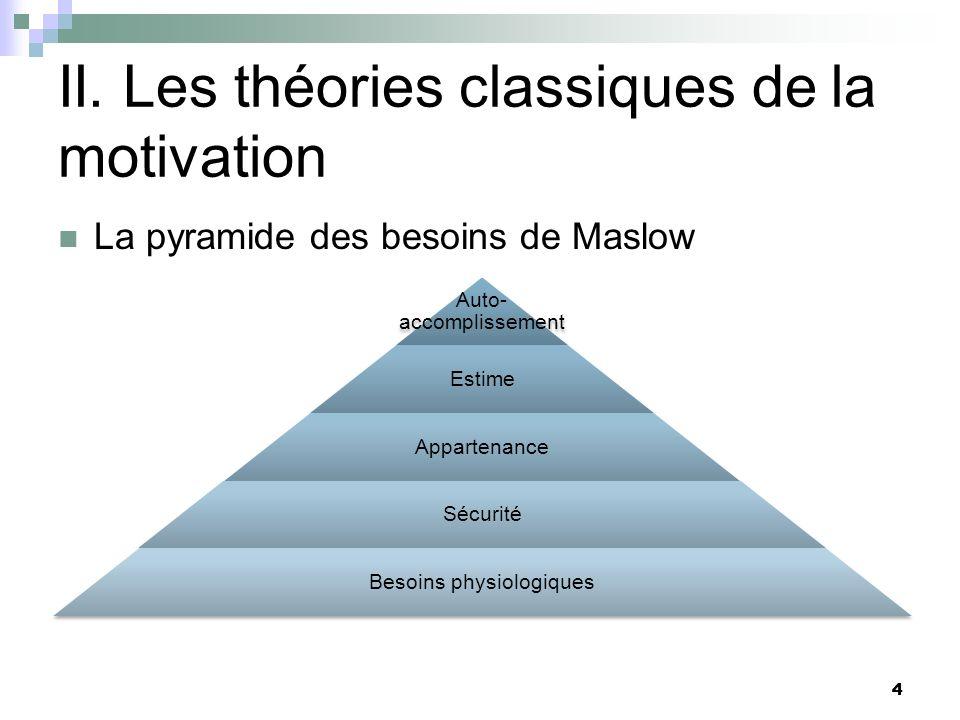 II. Les théories classiques de la motivation