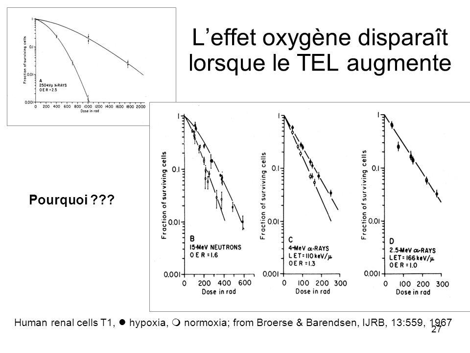 L'effet oxygène disparaît lorsque le TEL augmente