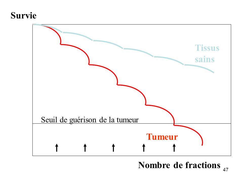 Survie Tissus sains Tumeur Nombre de fractions