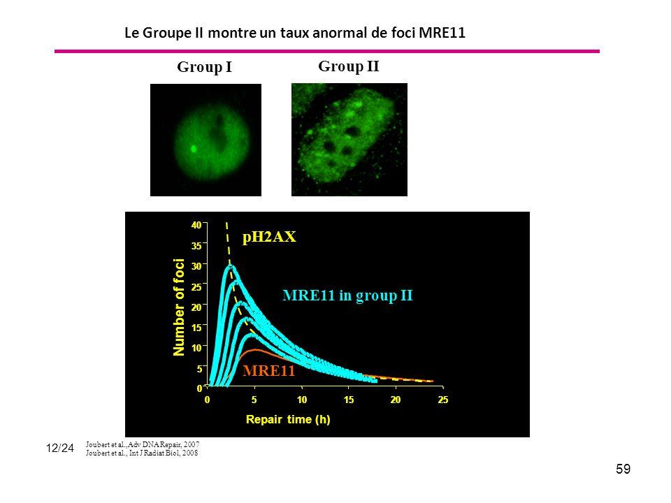 Le Groupe II montre un taux anormal de foci MRE11