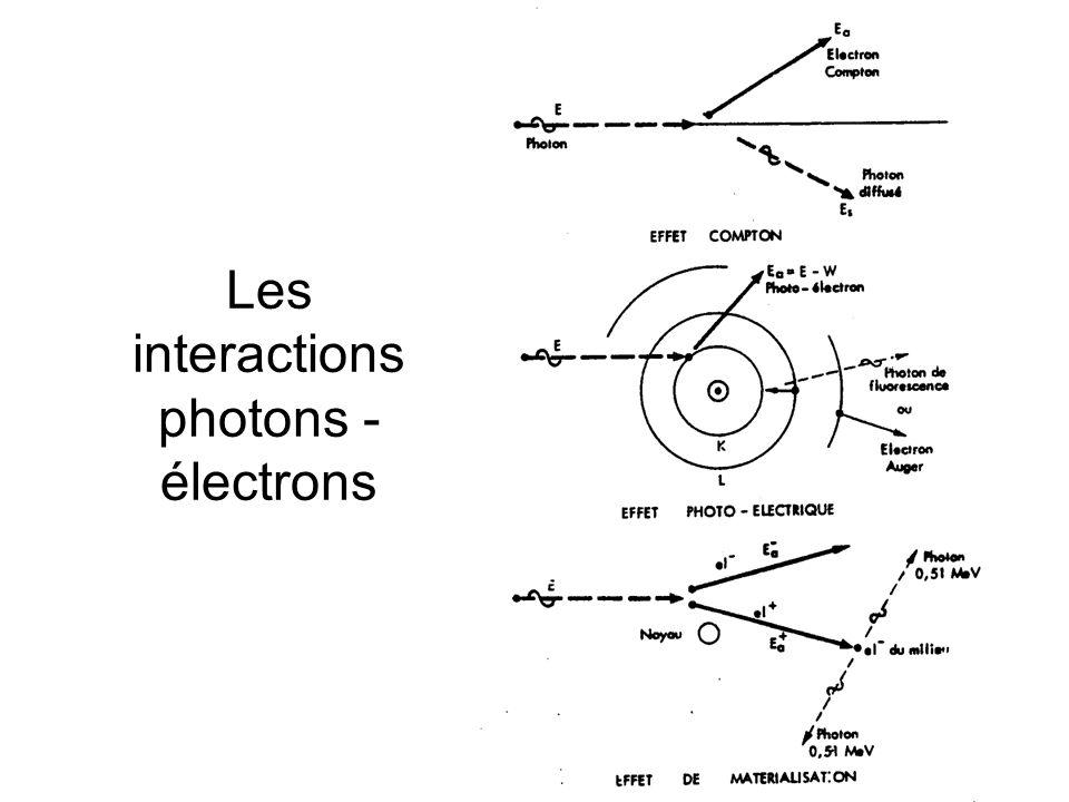 Les interactions photons - électrons