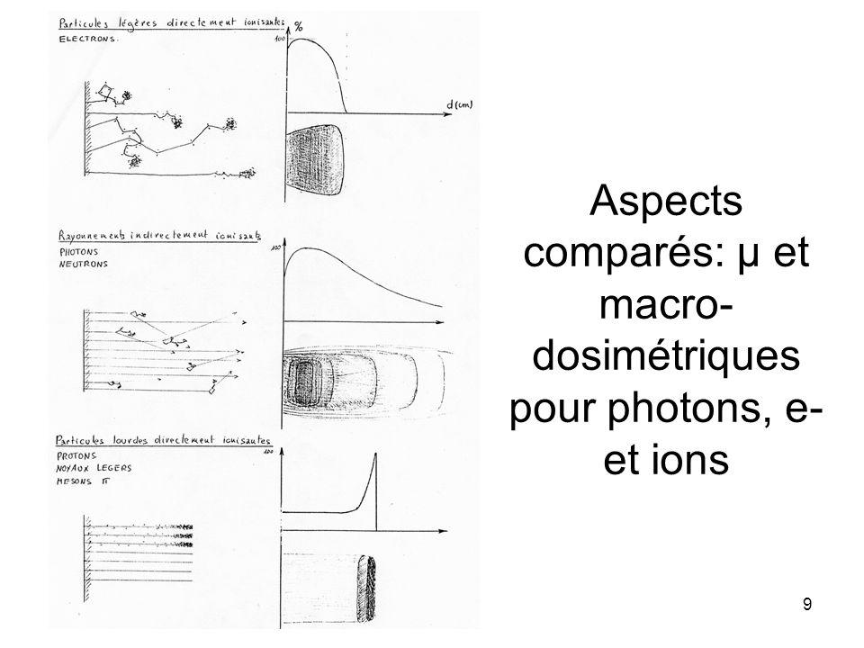 Aspects comparés: µ et macro- dosimétriques pour photons, e- et ions