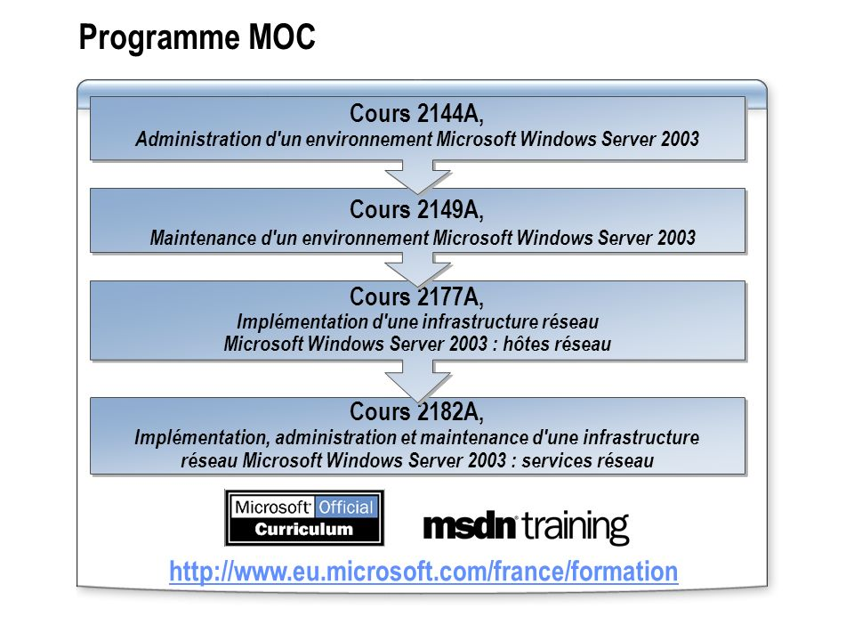 Maintenance d un environnement Microsoft Windows Server 2003