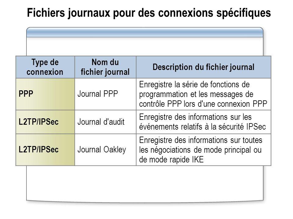 Fichiers journaux pour des connexions spécifiques