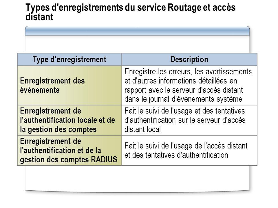 Types d enregistrements du service Routage et accès distant