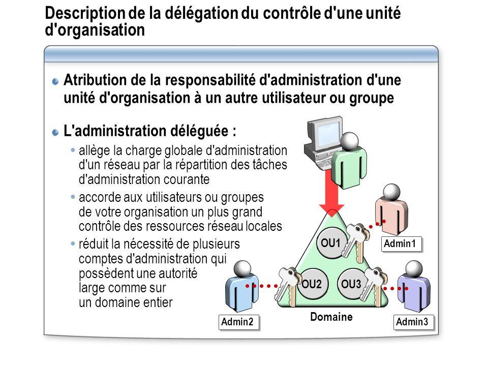 Description de la délégation du contrôle d une unité d organisation
