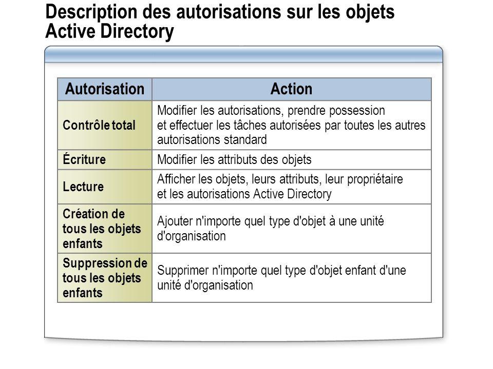 Description des autorisations sur les objets Active Directory