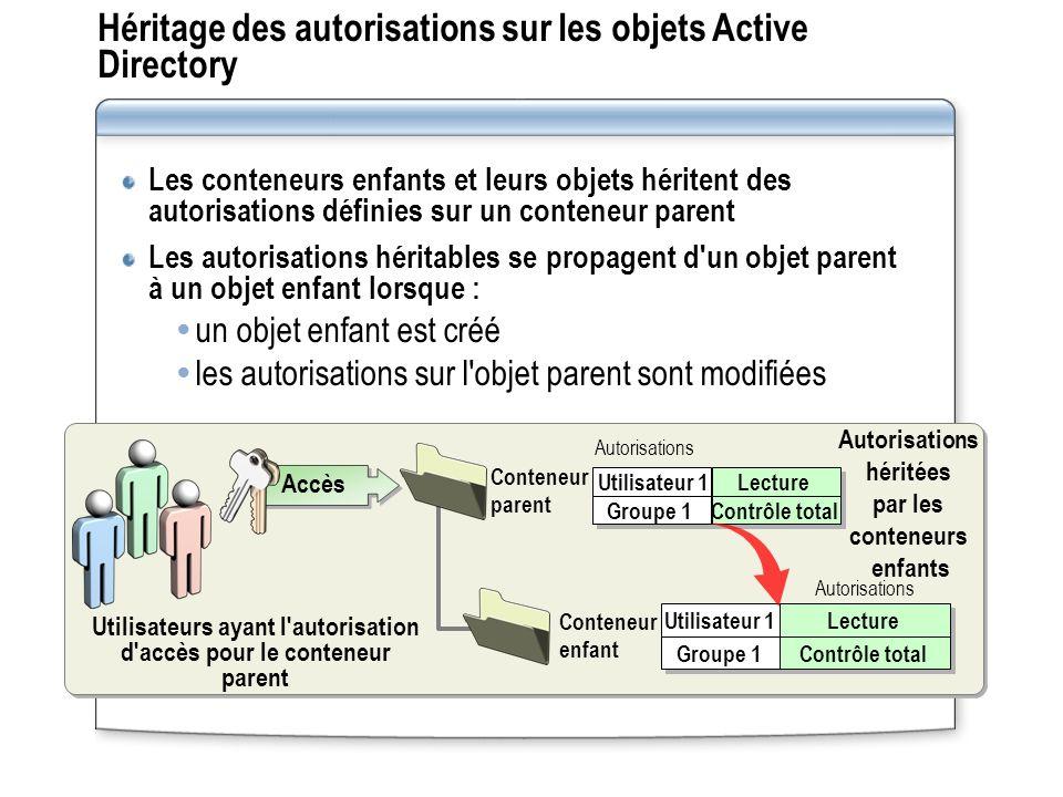 Héritage des autorisations sur les objets Active Directory