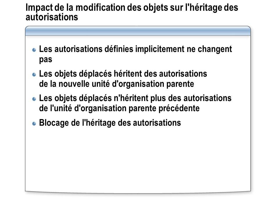 Impact de la modification des objets sur l héritage des autorisations