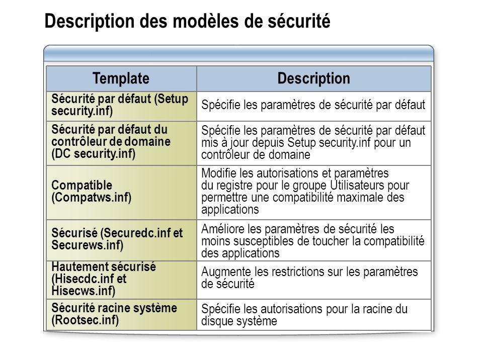 Description des modèles de sécurité
