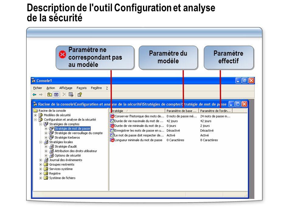 Description de l outil Configuration et analyse de la sécurité