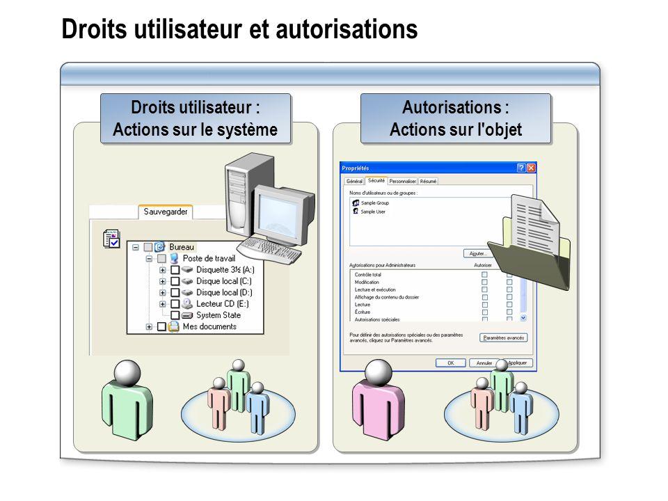 Droits utilisateur et autorisations