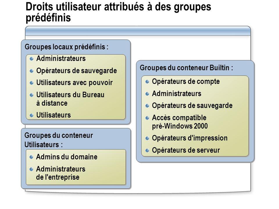 Droits utilisateur attribués à des groupes prédéfinis