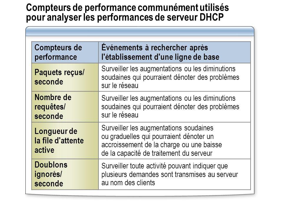 Compteurs de performance communément utilisés pour analyser les performances de serveur DHCP