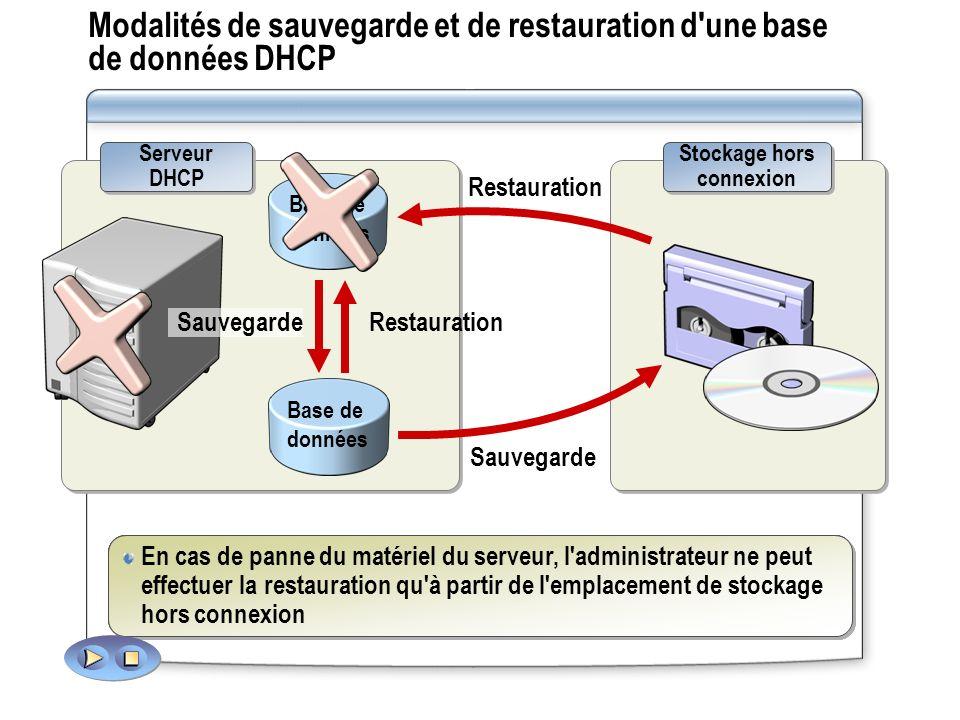 Modalités de sauvegarde et de restauration d une base de données DHCP