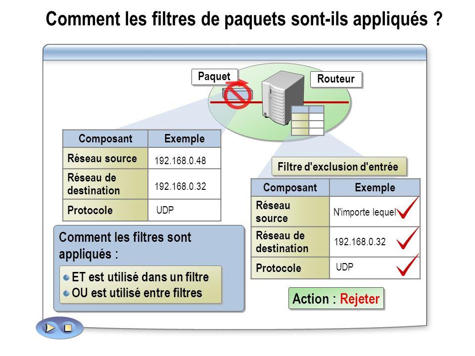 Comment les filtres de paquets sont-ils appliqués