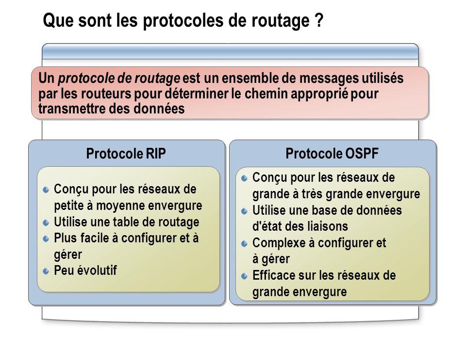Que sont les protocoles de routage