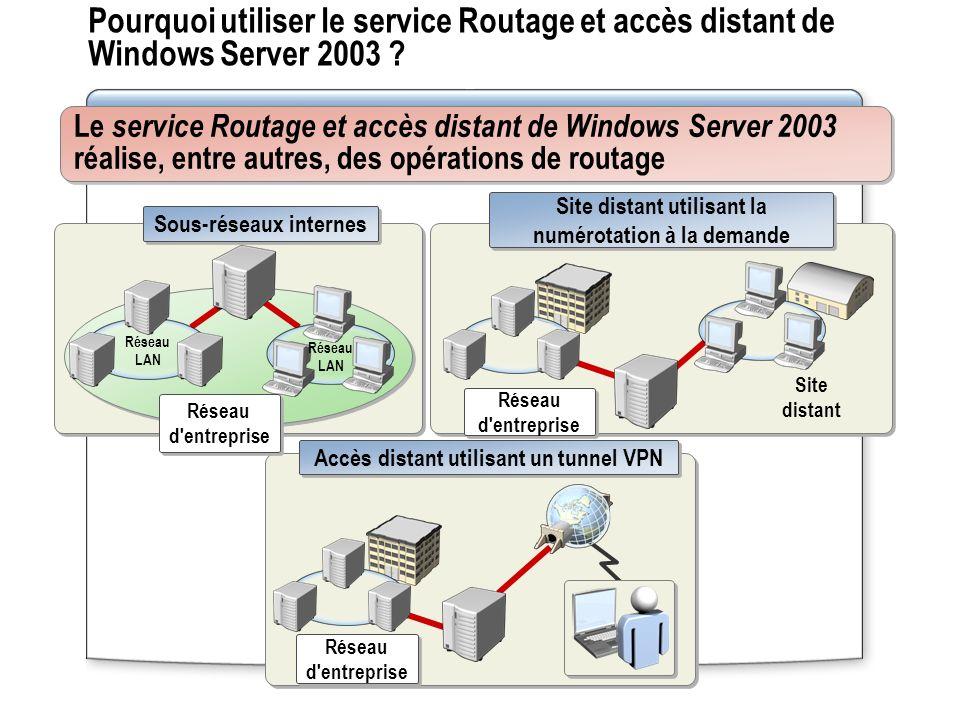 Pourquoi utiliser le service Routage et accès distant de Windows Server 2003