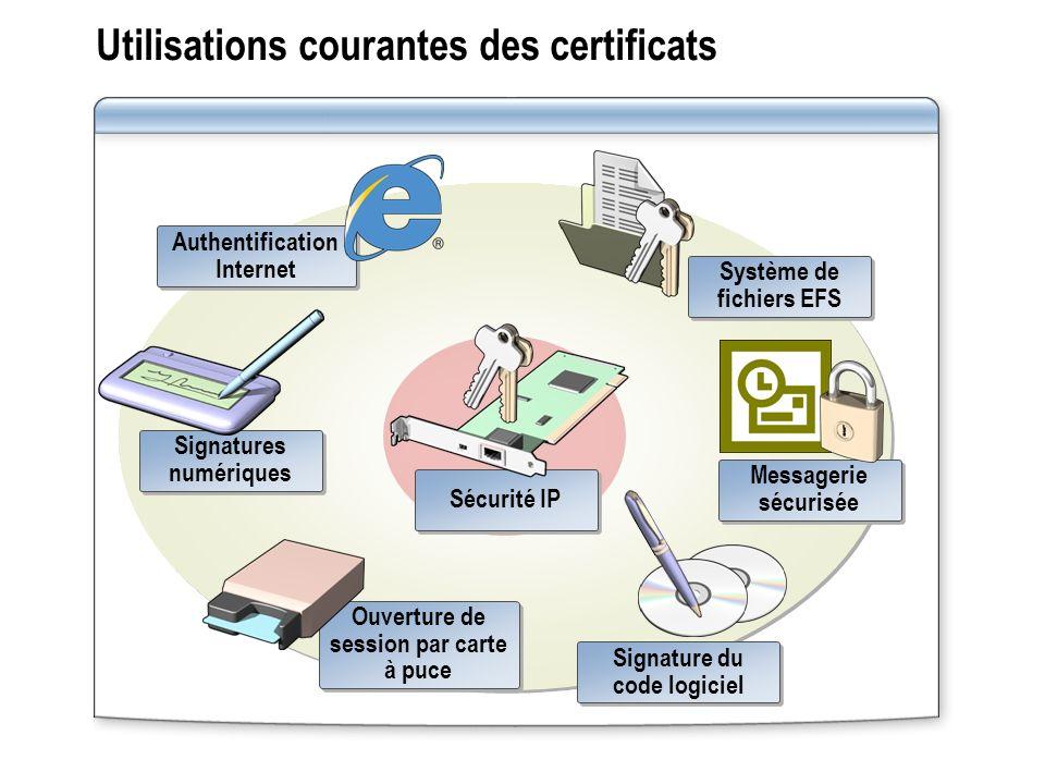 Utilisations courantes des certificats