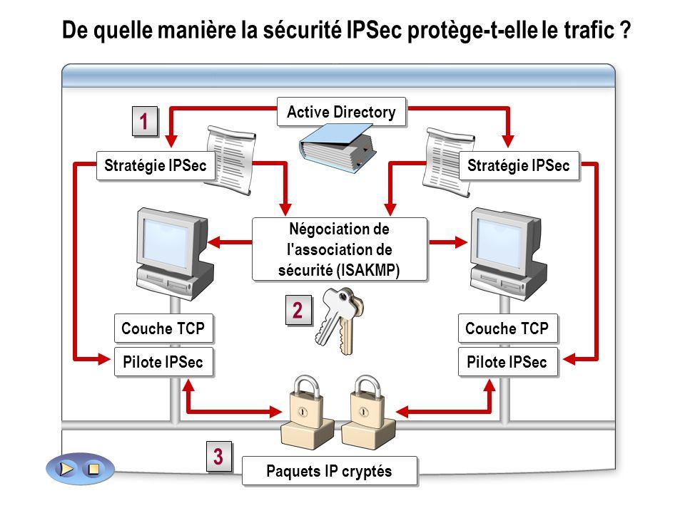 De quelle manière la sécurité IPSec protège-t-elle le trafic