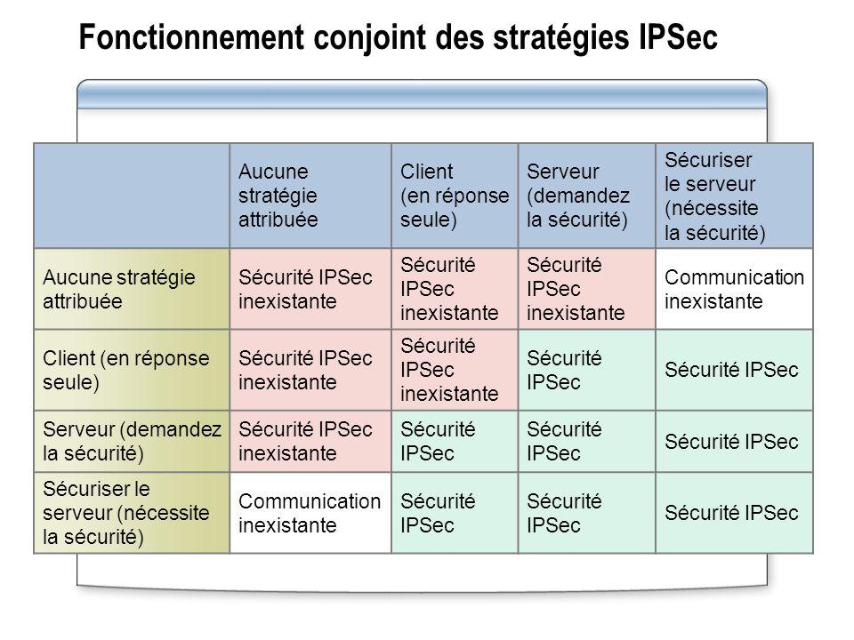 Fonctionnement conjoint des stratégies IPSec