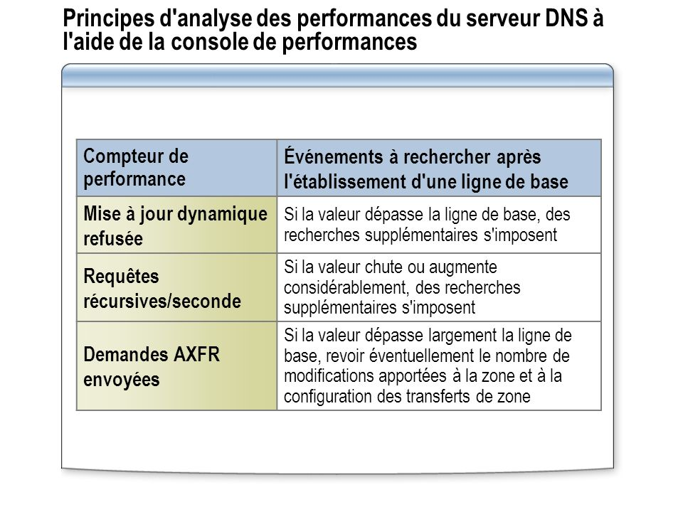 Principes d analyse des performances du serveur DNS à l aide de la console de performances