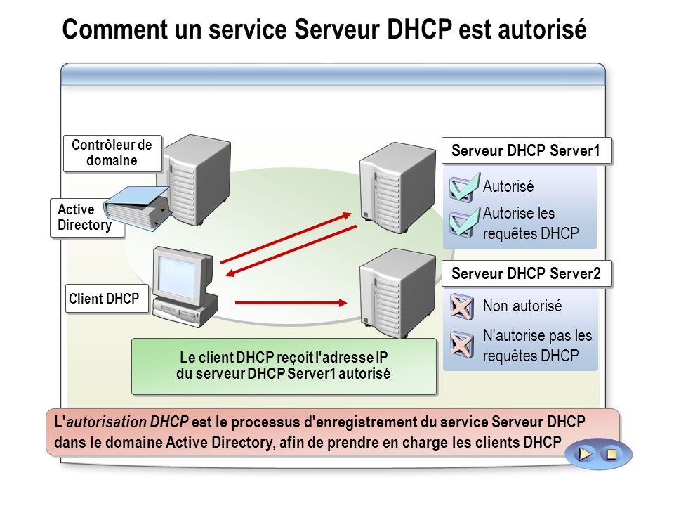 Comment un service Serveur DHCP est autorisé