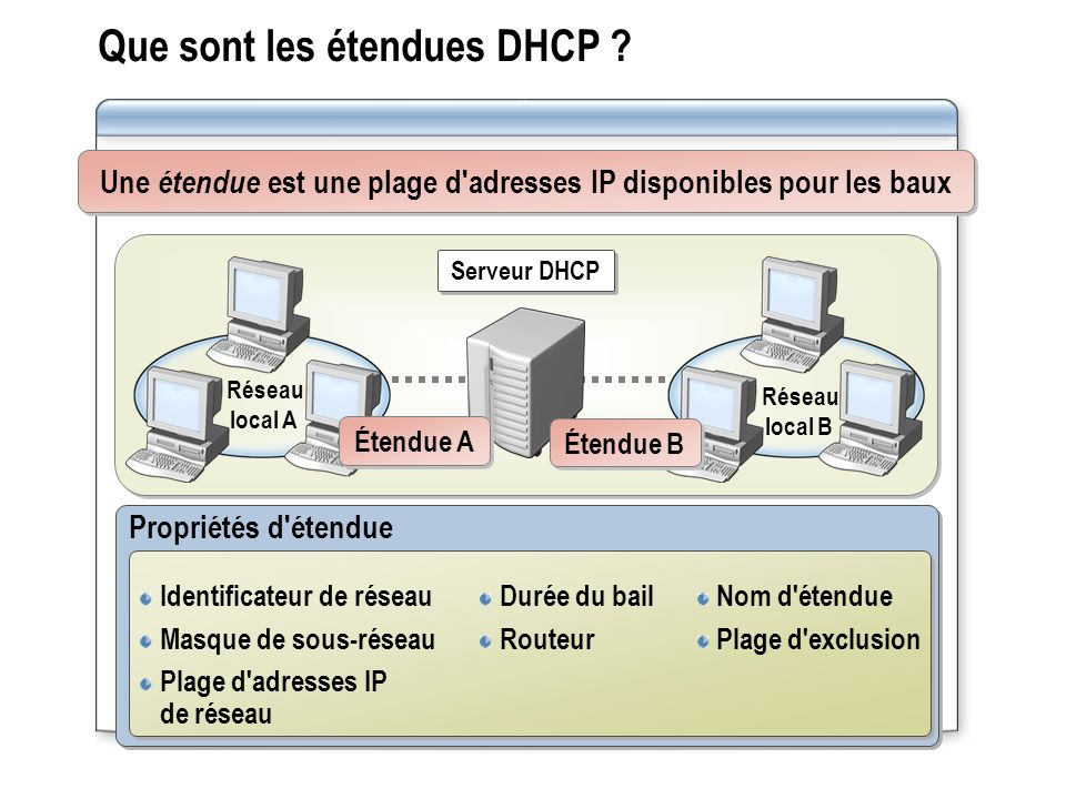 Que sont les étendues DHCP