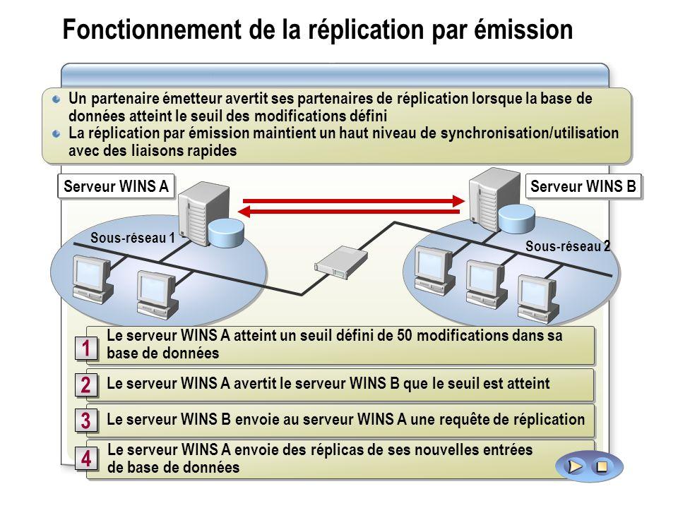 Fonctionnement de la réplication par émission