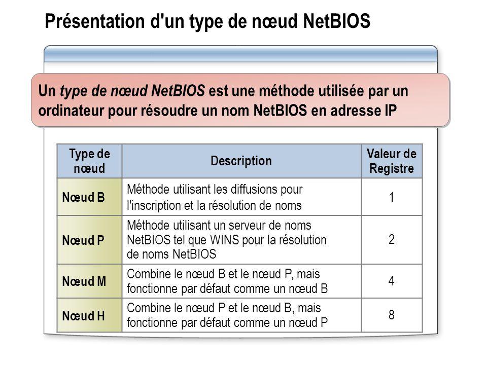 Présentation d un type de nœud NetBIOS