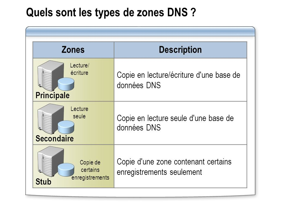Quels sont les types de zones DNS
