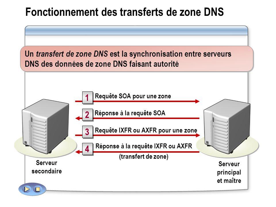 Fonctionnement des transferts de zone DNS