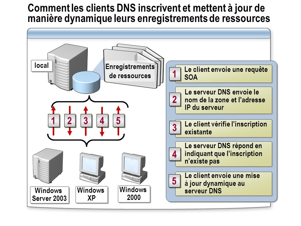 Comment les clients DNS inscrivent et mettent à jour de manière dynamique leurs enregistrements de ressources