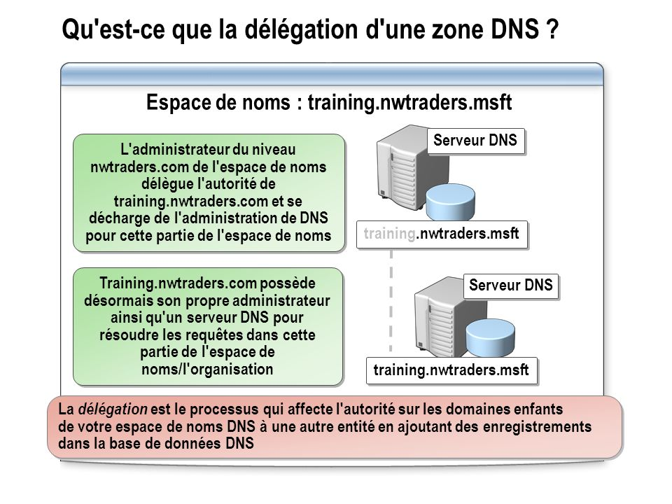 Qu est-ce que la délégation d une zone DNS
