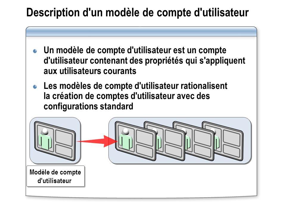 Description d un modèle de compte d utilisateur