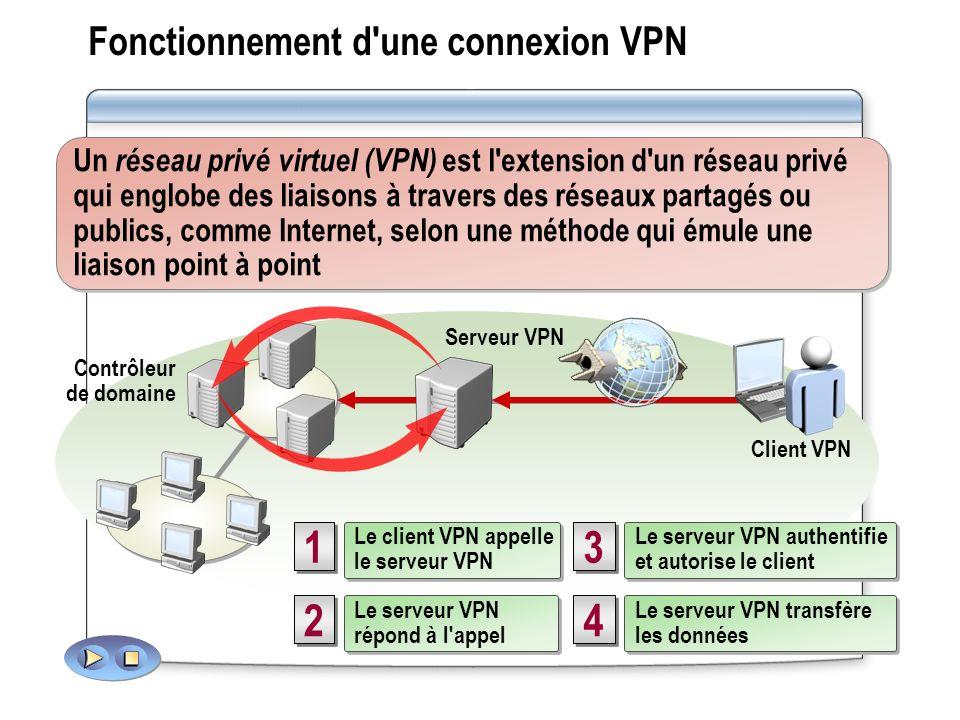 Fonctionnement d une connexion VPN