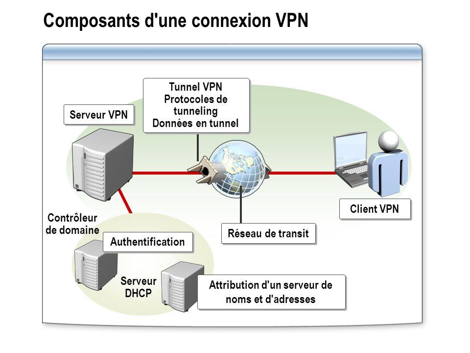 Composants d une connexion VPN
