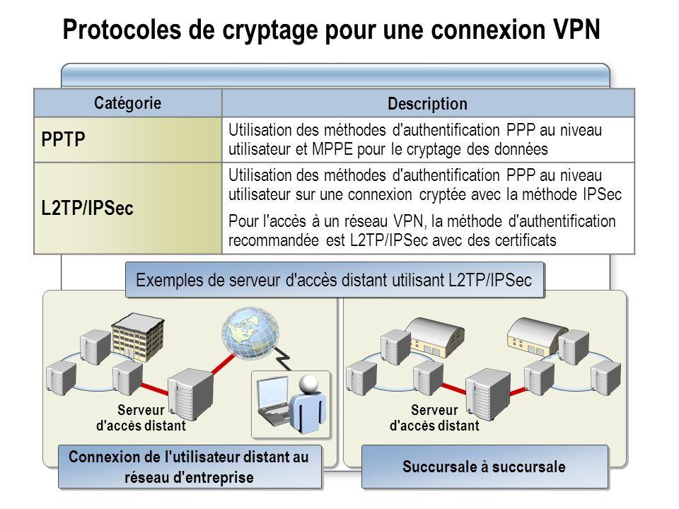 Protocoles de cryptage pour une connexion VPN