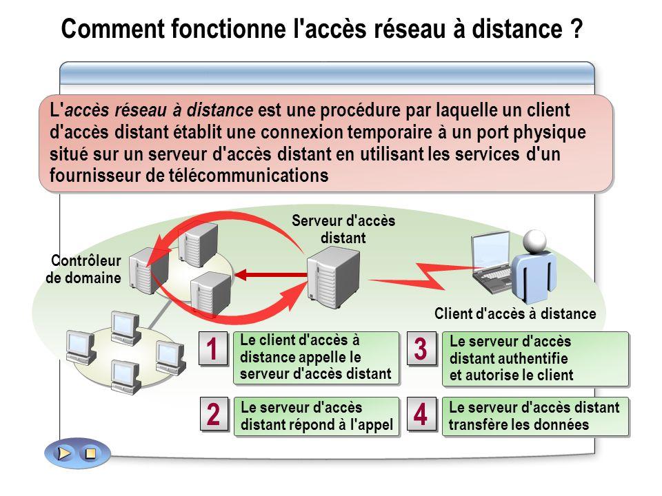 Comment fonctionne l accès réseau à distance