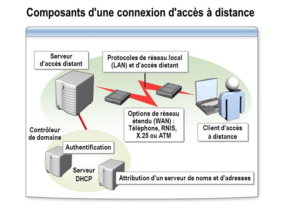 Composants d une connexion d accès à distance