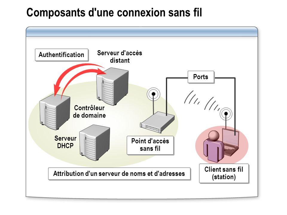 Composants d une connexion sans fil